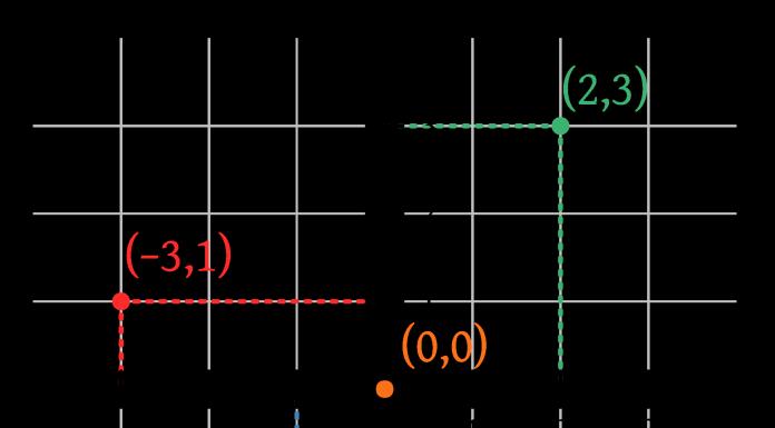 lano cartesiano, eixo, matemática