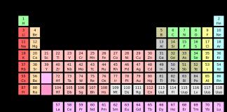 Novos elementos da tabela periódica, átomo, química