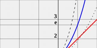 Como construir o gráfico de uma função, matemática, linear