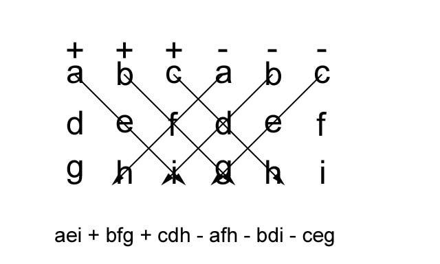Matriz e determinamente, geometria, matemática